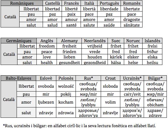 taula_llengües