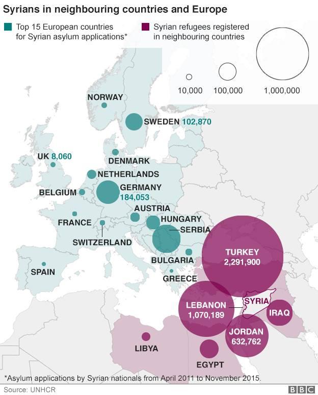 UNHCR (ACNUR): Imatge del nombre de refugiats a Novembre de 2015 i distribuïts geogràficament. Podem veure clarament el camí de l'exili i quins països acullen els refugiats i en quin nombre.